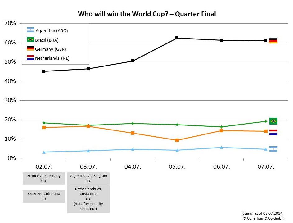 wordcup-quarter-final