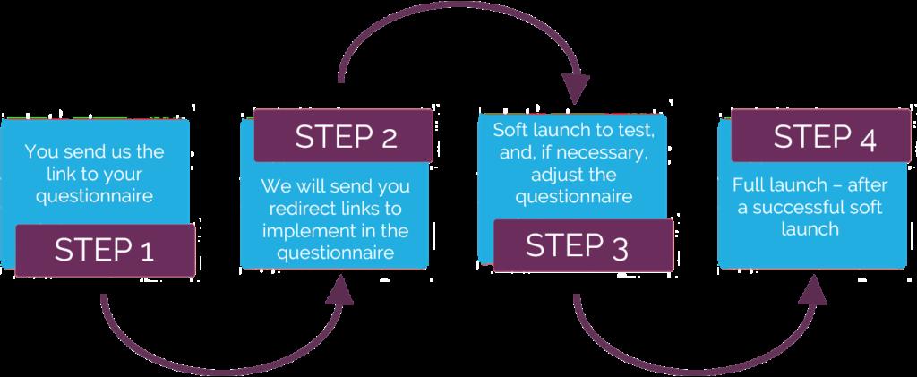 online sample easy process