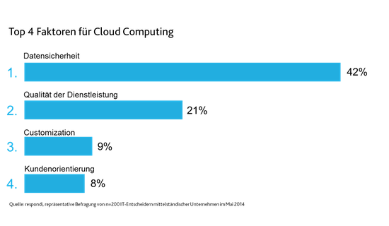 cloud-computing-de-2015