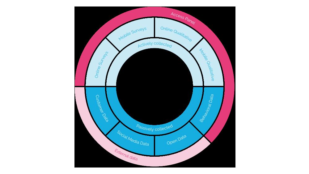 kreisdiagramm_alle_drei_1