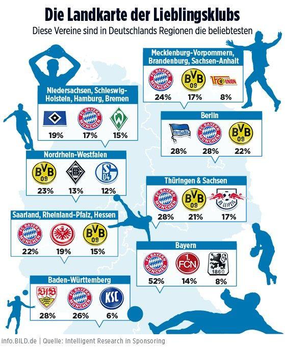 Die beliebtesten Fußballvereine Deutschlands