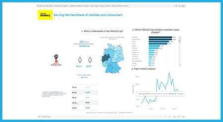 beatery public Update – Wie und wo sich Fußballfans über die FIFA WM 2018 informieren