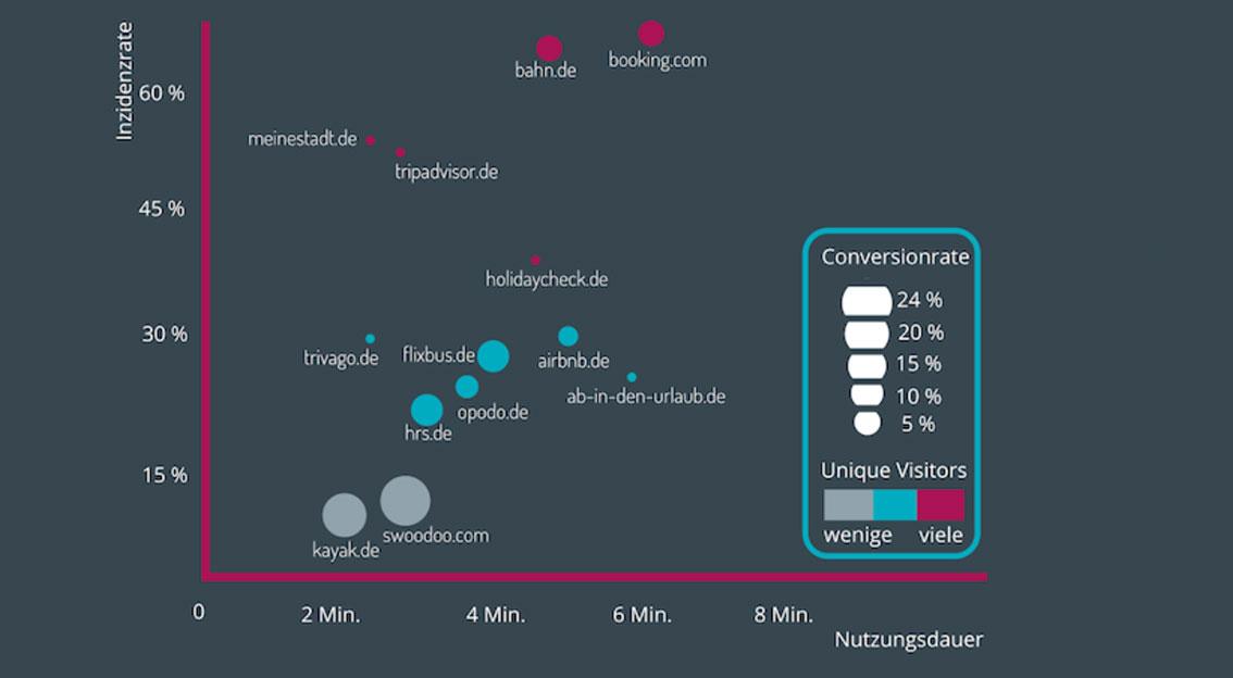 Wie digital ist der deutsche Reisemarkt? Interessante Fakten pünktlich zur ITB in Berlin