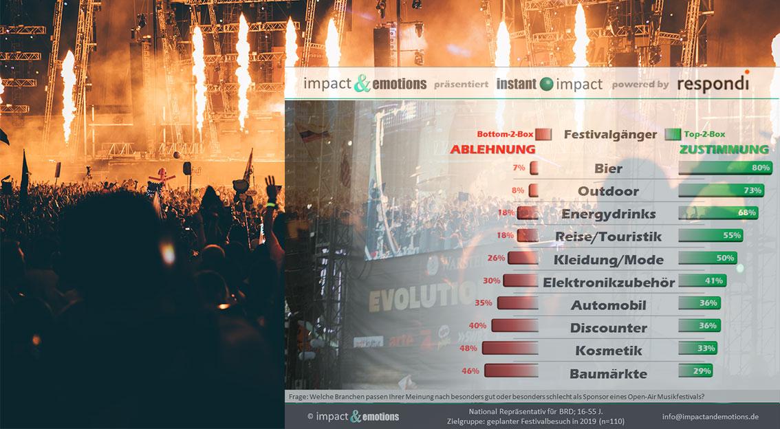 Musikfestivals – ein Fest der Sponsoren