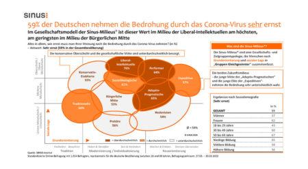 Das Corona-Virus und die Ängste der Bevölkerung: Deutsche, Österreicher und Schweizer machen sich vermehrt Sorgen